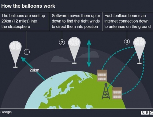 Connecting People Everywhere – Project Loon